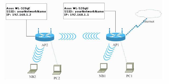 Рис. 1 Общая схема сети WDS